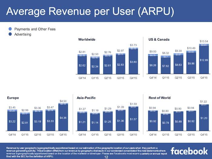 Average revenue per user based on location.