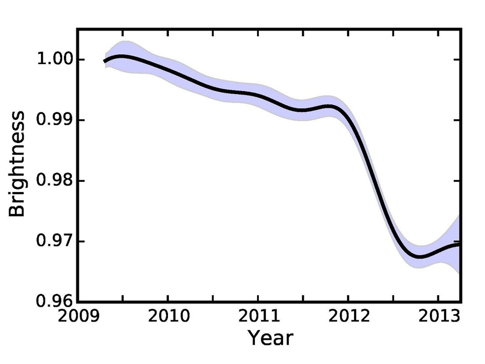 Brightness of KIC 8462852 as a function of time. The solid line represents the authors' best estimate of the brightness of the star during the Kepler mission, while the shaded region represents the uncertainty on the brightness at any time. The authors find the star's brightness slowly decreased over time until early 2012, when it rapidly dimmed in brightness by 2 percent over six months. Image is courtesy of Ben Montet.