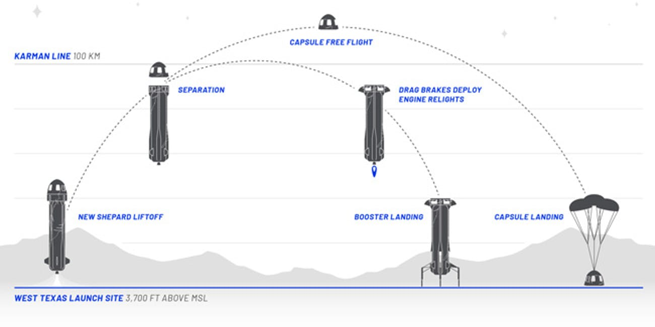 The New Shepard is designed to accelerate to Mach 3, past the Karman Line into suborbital space, then return to Earth.