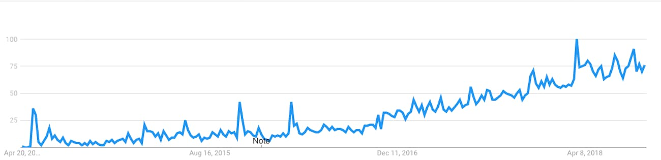 Google Trends worldwide searches for ProtonMail since April 2014.