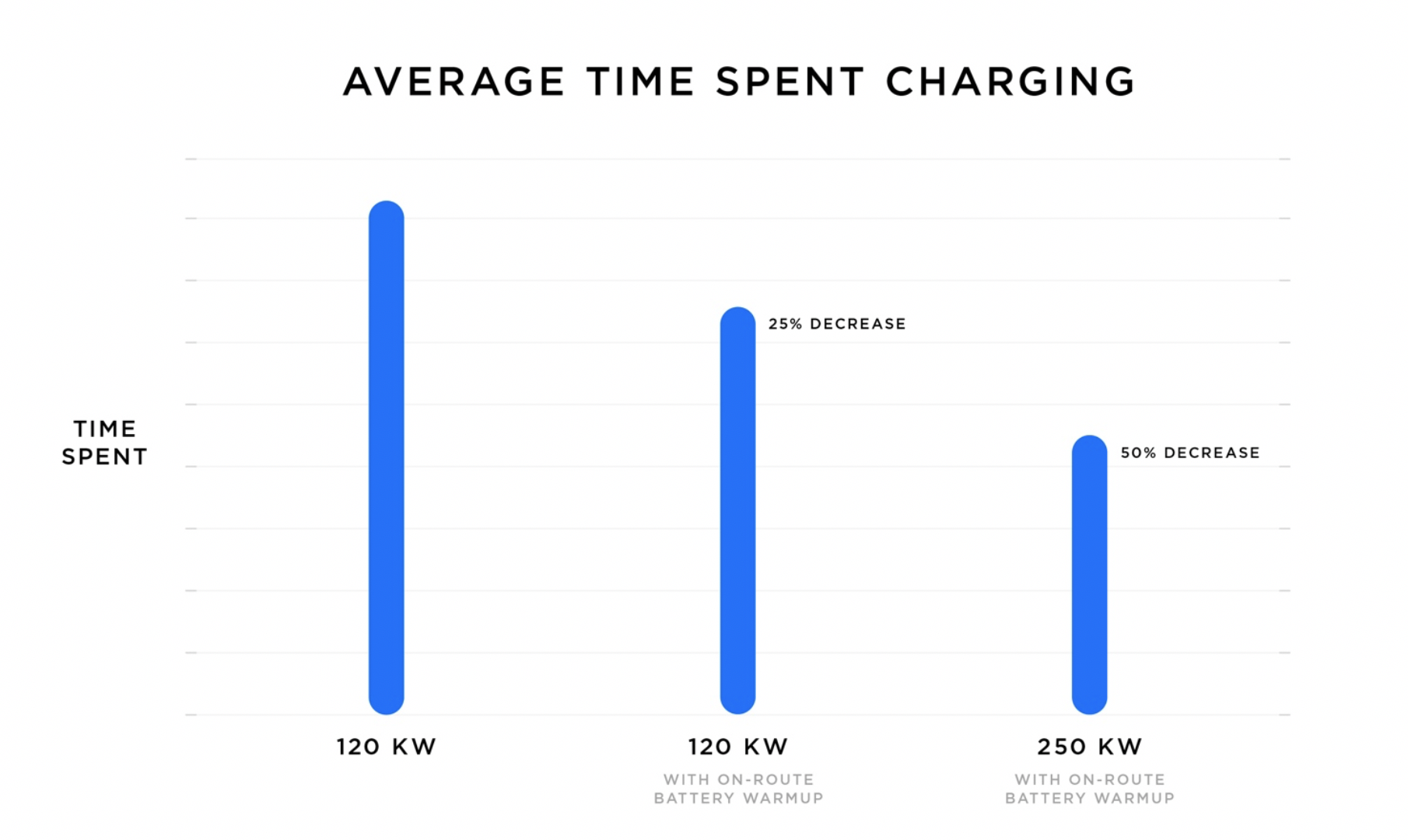 Tesla Supercharger V3 Uses Battery Heating To Cut Charge Time By 50 Percent Inverse