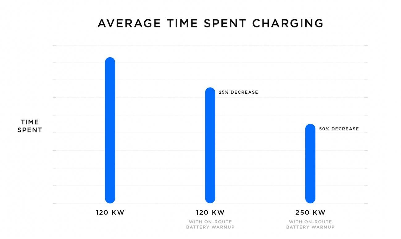 Average time spent charging at a Tesla supercharger.