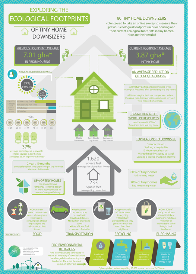tiny homes ecological footprint