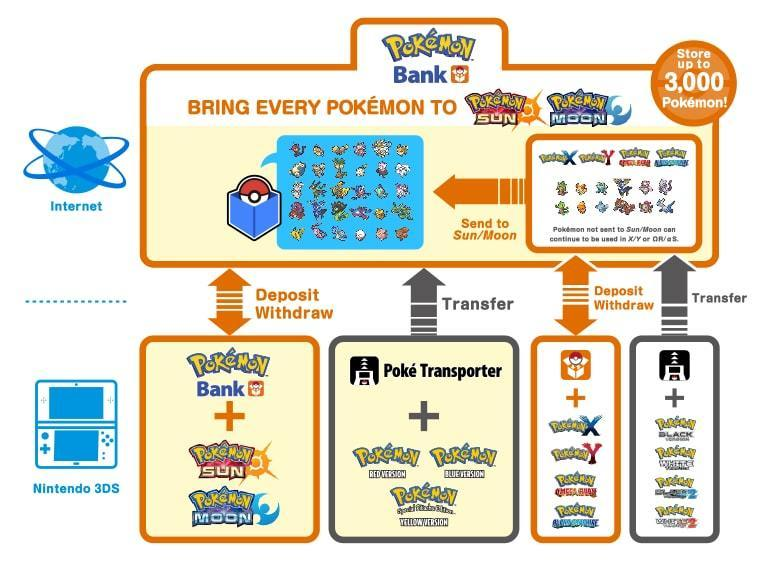 The Pokemon Bank process can be... complicated.