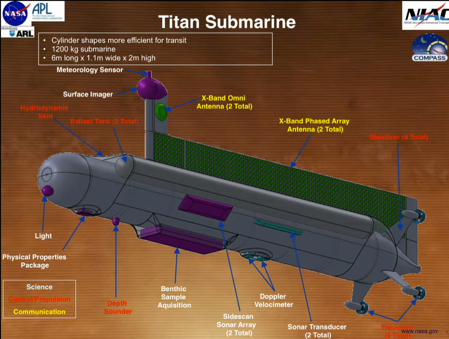 Right now, this is the general design for the Titan Submarine.