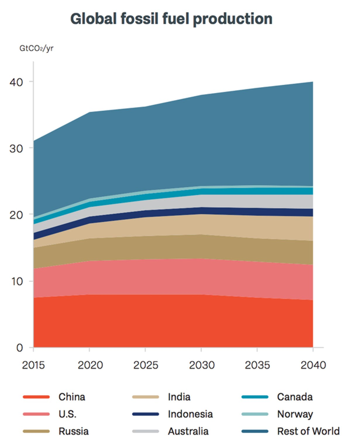 Global fossil fuel production