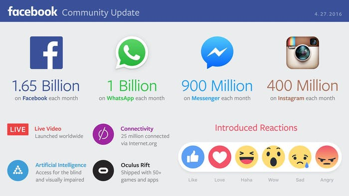 Facebook continued to grow in Q1 of 2016.
