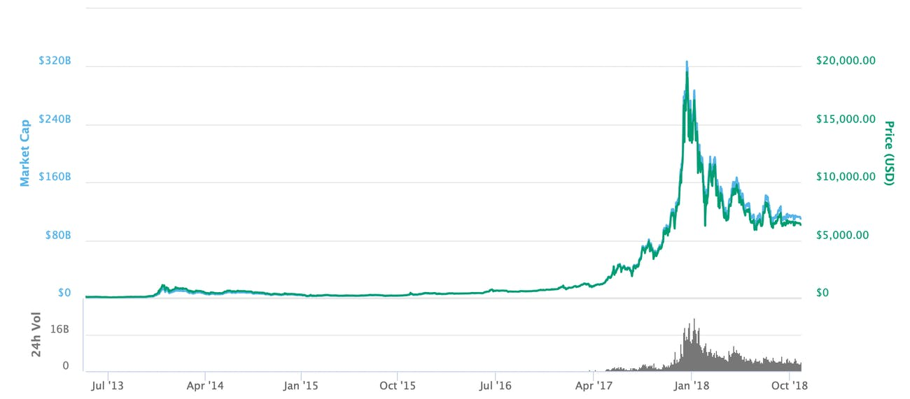 Bitcoin's price over time.