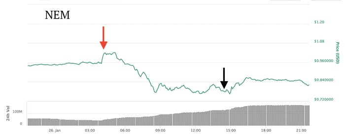 The effect of the Coincheck hack on NEM.