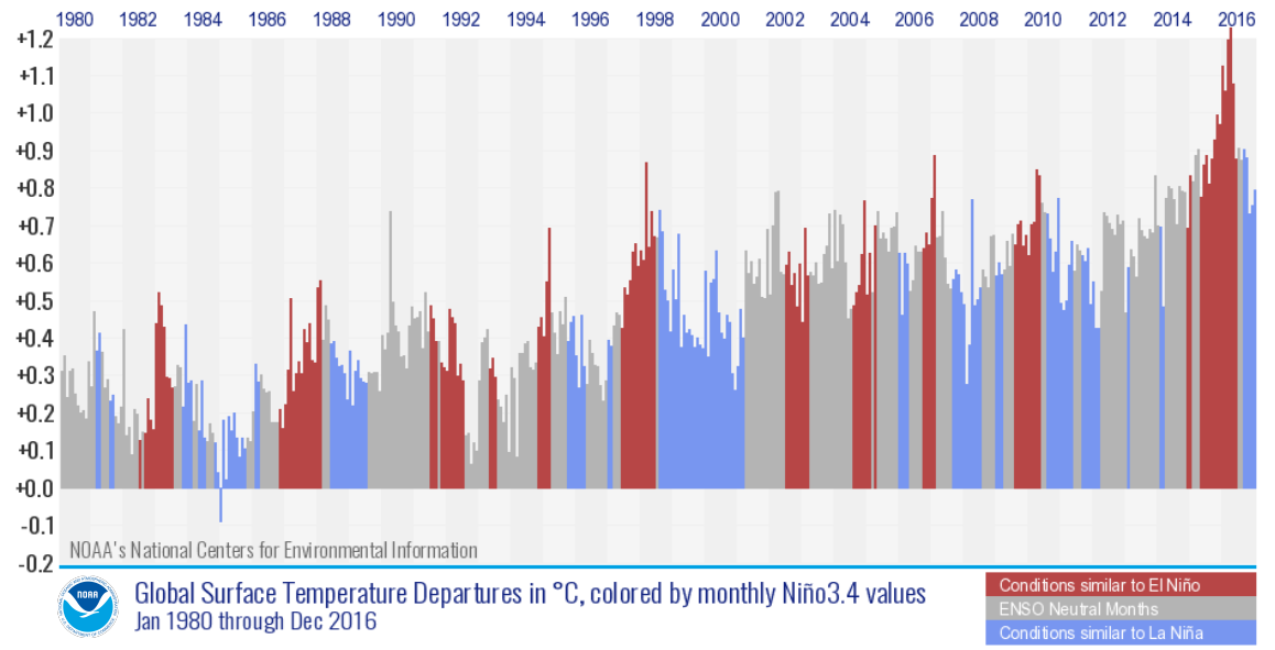 El Nino changes things, but enough to derail the trend.