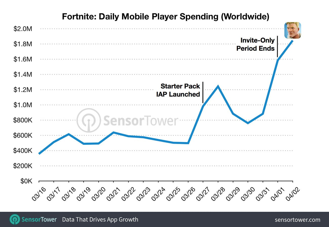 Sensor Tower reveals the staggering financial success of 'Fortnite' on mobile.