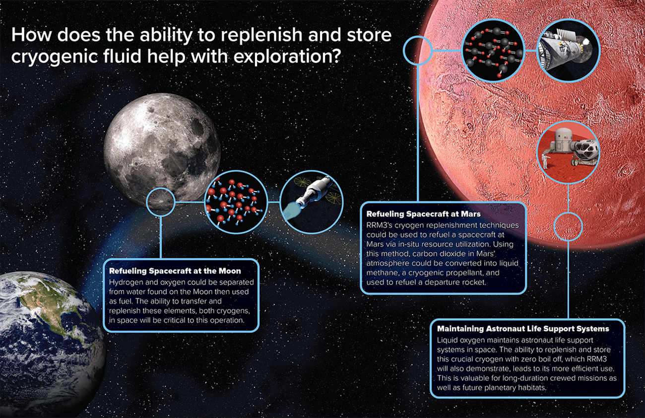 NASA's explanation of the benefits.