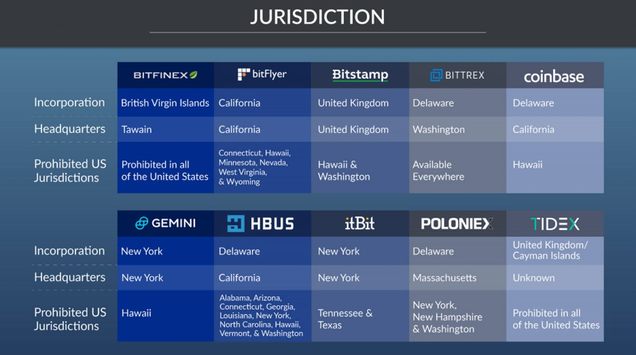 Cryptocurrency exchanges are located worldwide.