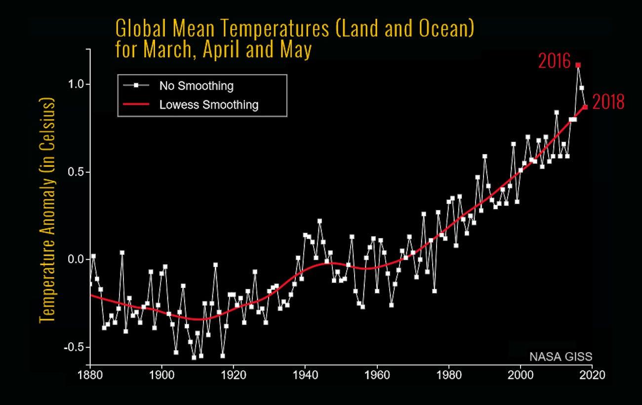 Climate Change NASA PredictIt Personal Finance