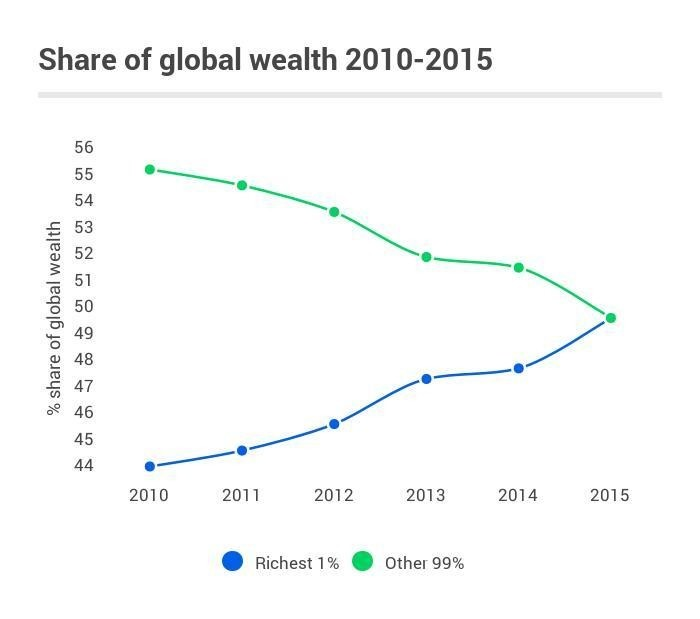 The richest 1 percent currently control about 50 percent of the world's wealth.