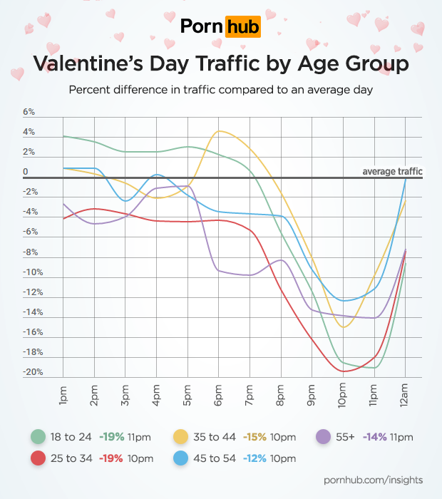 The youngest age groups saw the biggest dips in usage.