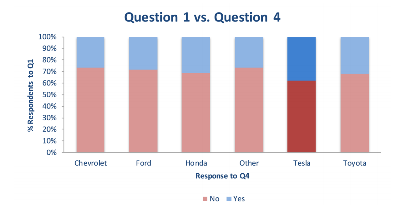 """Proportion of people who said """"yes"""" to wanting to buy an electric car, broken down by which car maker respondents thought would be most successful."""