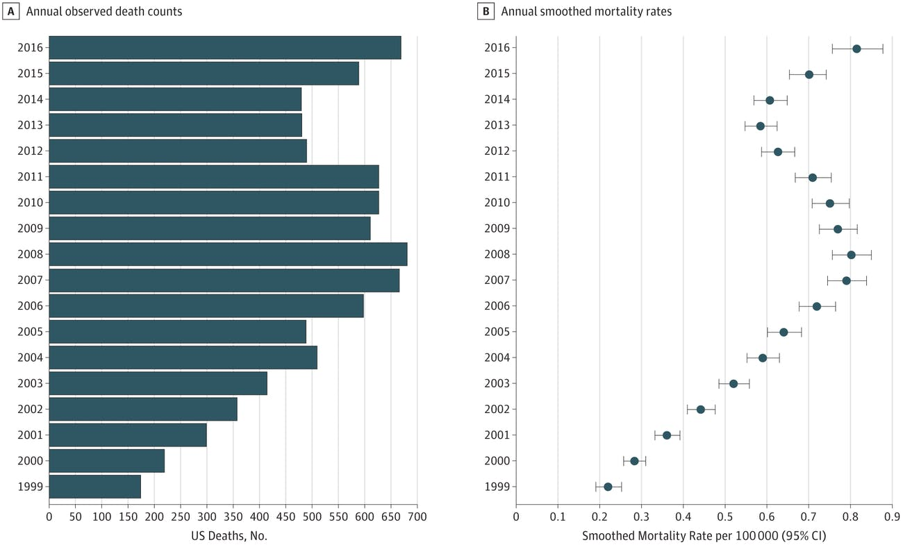 This graph shows (A) how many people under 20 years died in the US because of opioid overdoses between 1999 and 2016, and (B) related mortality rates during the same period.