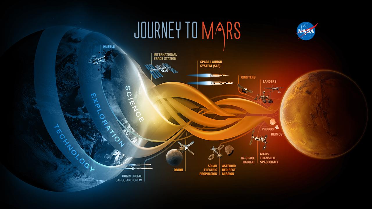 "NASA's ""Journey to Mars"" initiative."