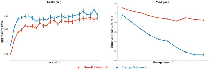 Graphs of agent behavior in DeepMind's two virtual social experiments. Credit: DeepMind