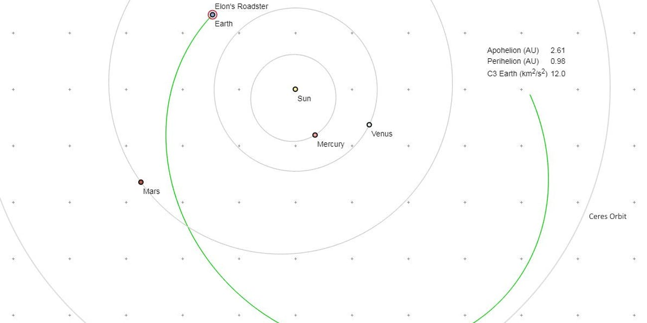 The trajectory of Elon Musk's Tesla Roadster after it was launched by the Falcon Heavy Rocket.