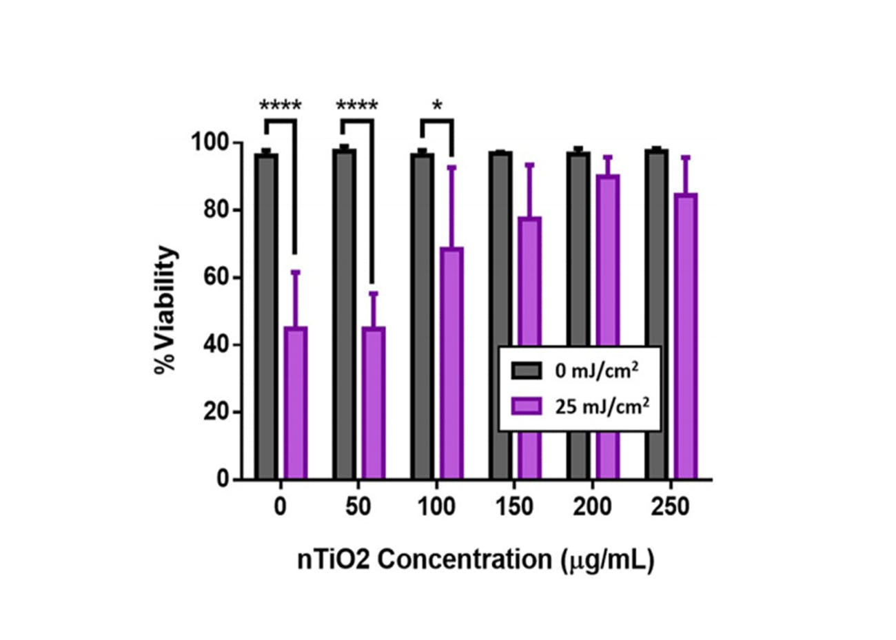 UV radiation sun titanium dioxide sunscreen