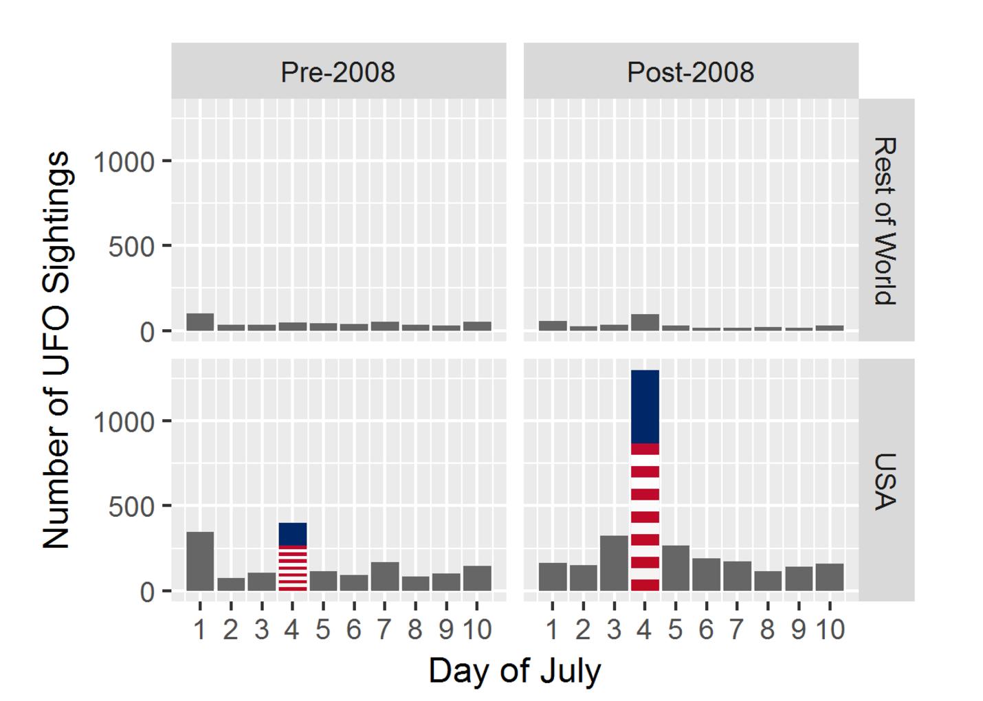 UFO sightings in the U.S. spike on July 4.