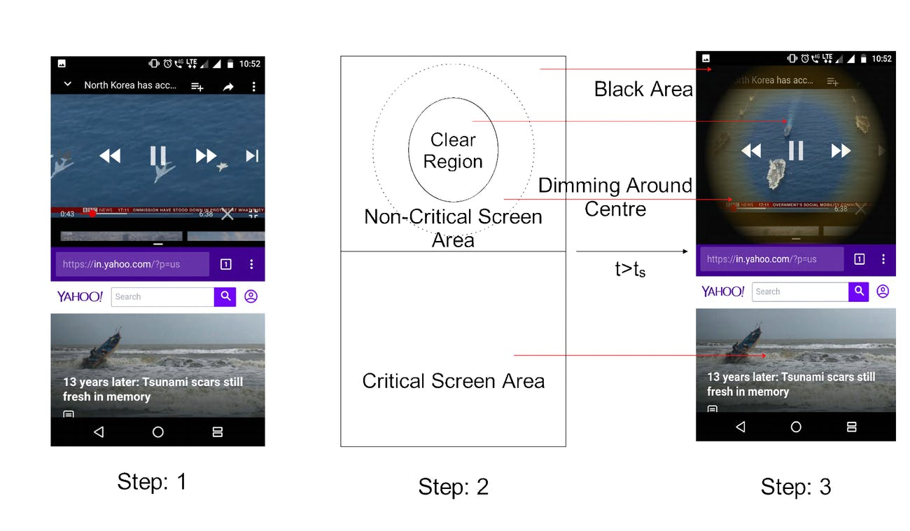 Battery life Android Multi-Window Operations on OLED Smartphones