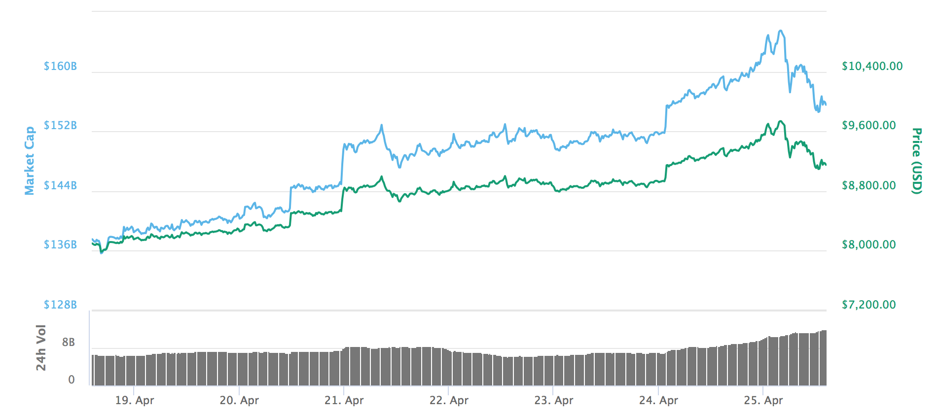 Bitcoin's price has steadily risen over the past seven days.