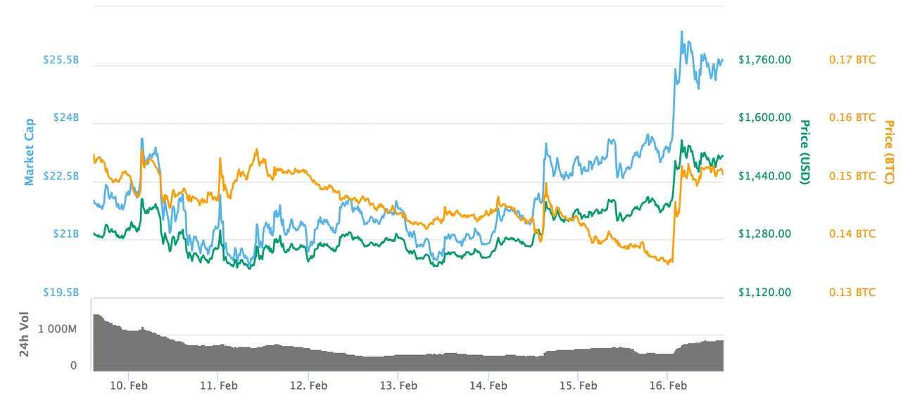 Bitcoin Cash has jumped in value.