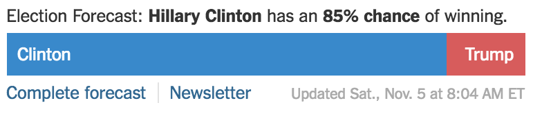 The New York Times forecast as of Saturday morning. The meter started appearing on the Times homepage this fall.
