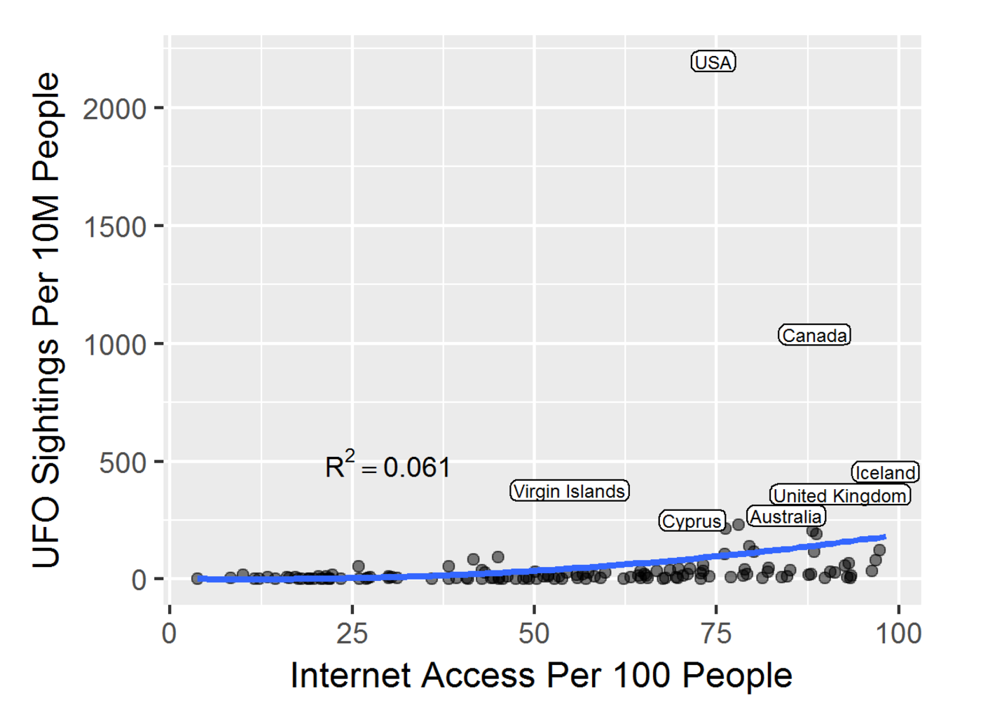 Sam Monfort compared Internet access and UFO sightings per country.