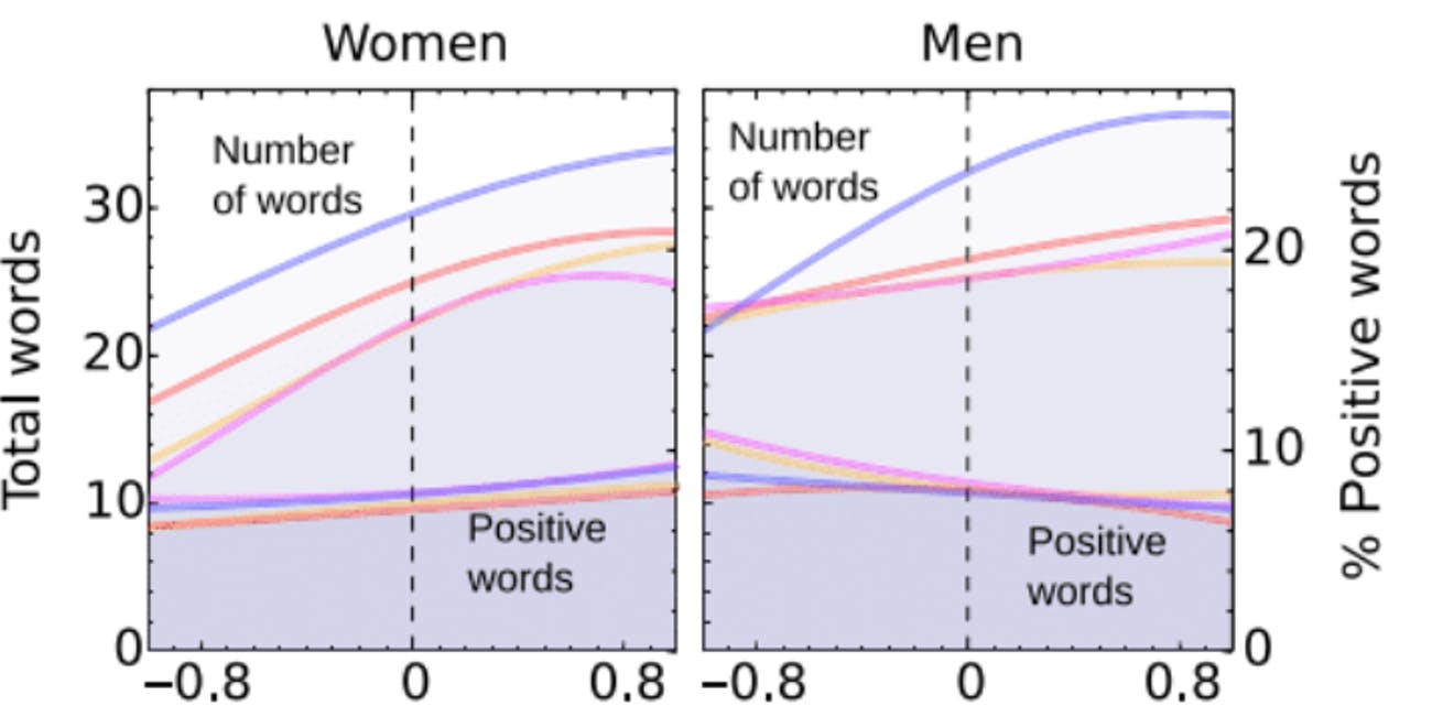 desirability gap DMs