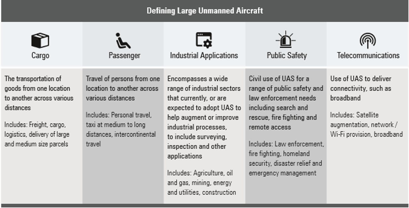 Possible applications for large UAS.