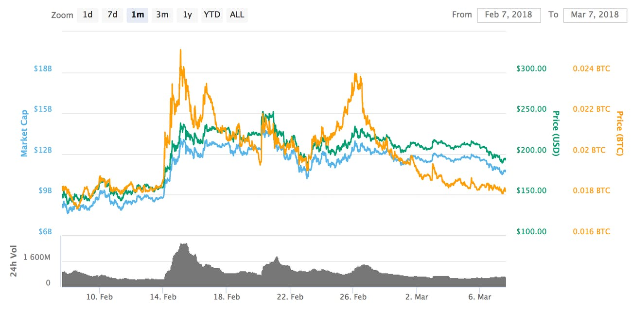 Litecoin value over the past month.