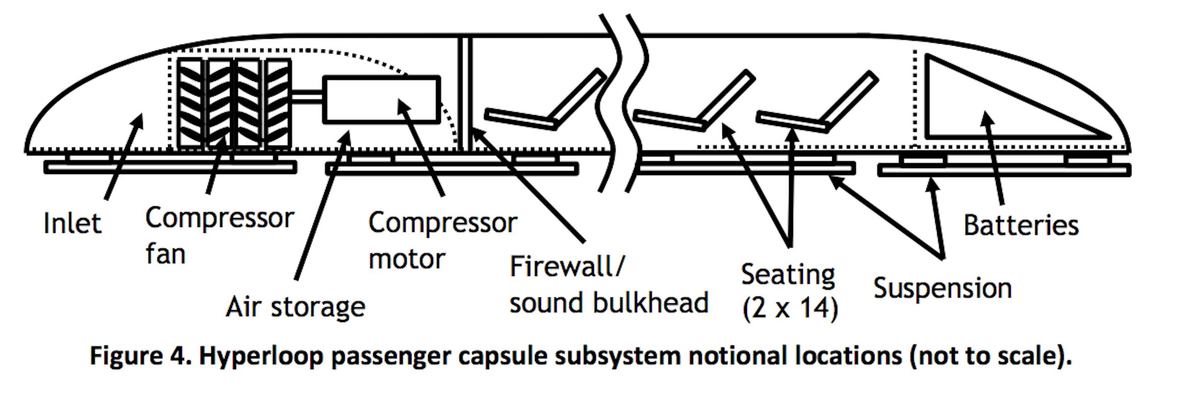 Passenger pods in Musk's white paper.