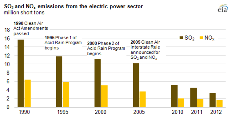 Reductions through 2012 in sulfur dioxide and nitrogen oxide emissions from U.S. electric power plants under the acid rain program and subsequent regulations.