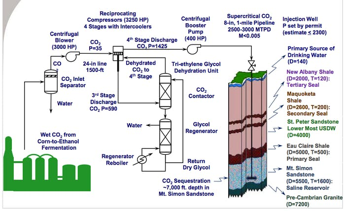 The Illinois Industrial Carbon Capture and Storage Project