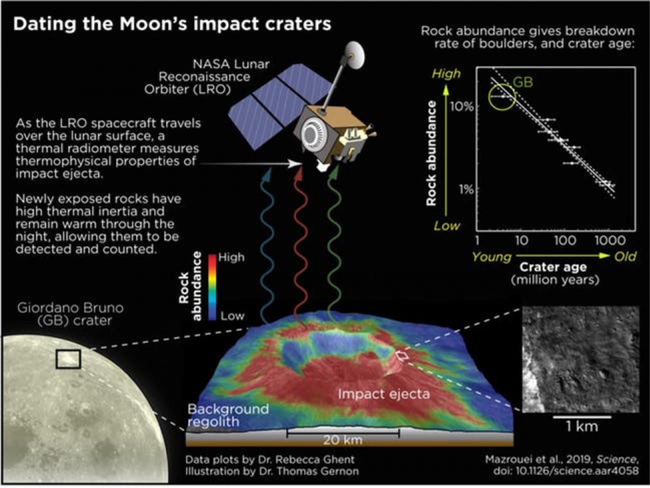 How the scientists dated the moon's impact craters.