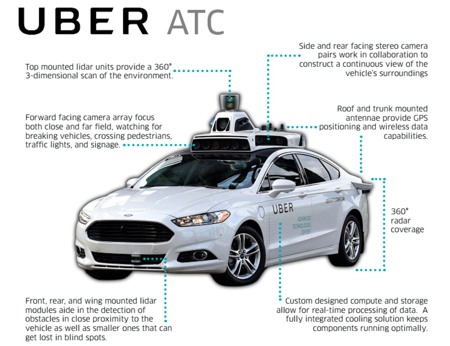 Do Ubers Self Driving Cars Have Drivers