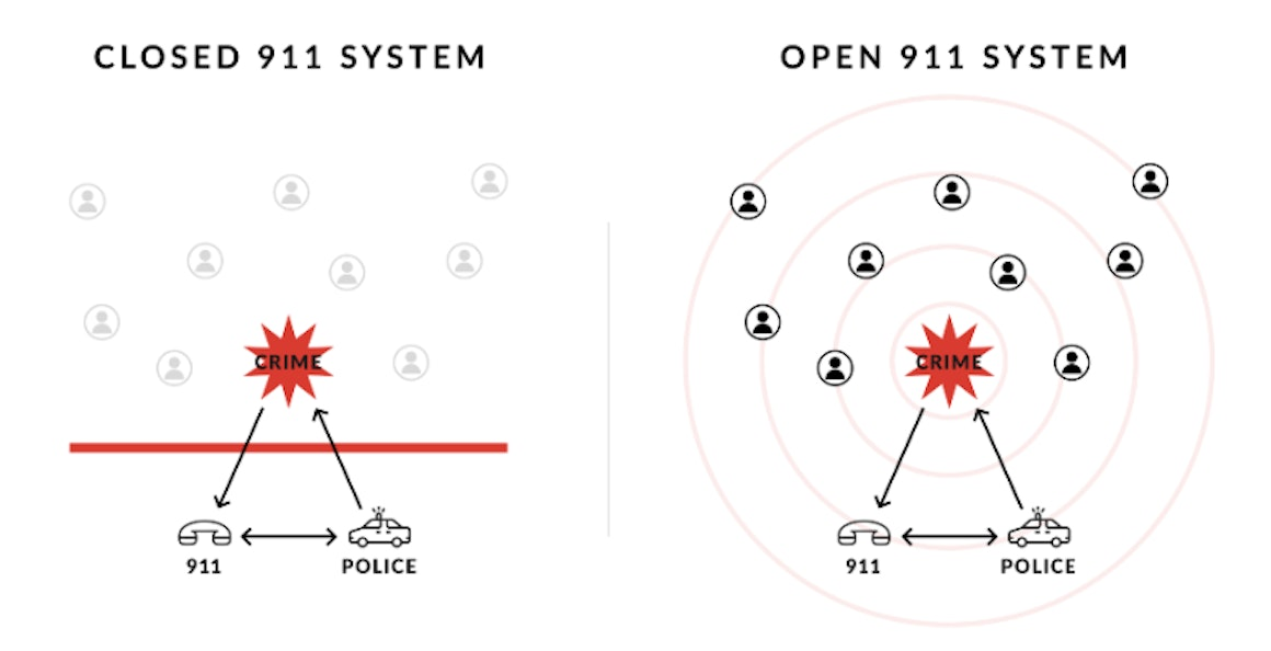 "What this graphic misses is that the grey people in the ""Closed 911 System"" aren't encouraged to put themselves in a dangerous situation."