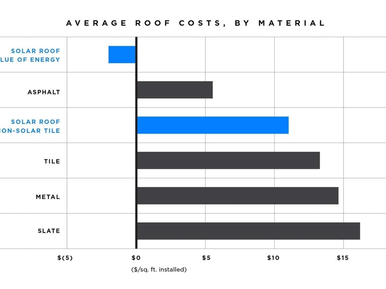 Solar Roof Cost >> Tesla Solar Roof How The Price Stacks Up Against Energy Savings