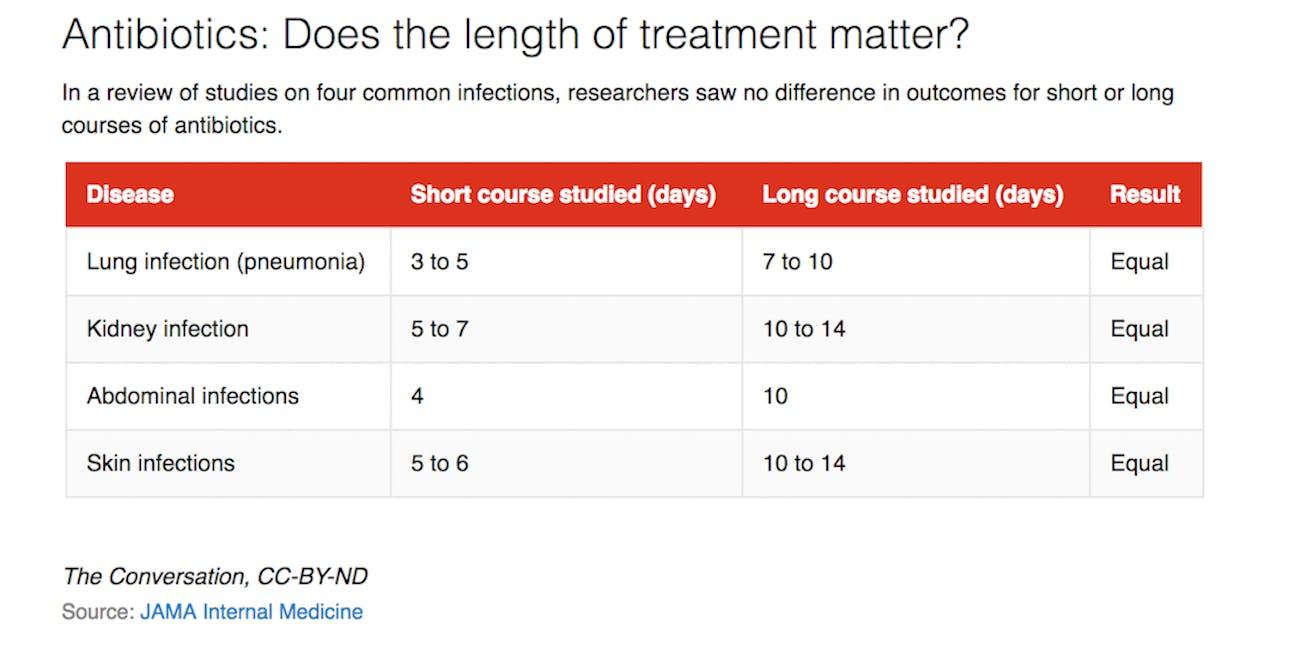 Antibiotic treatment length disease course
