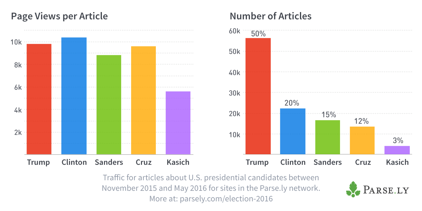 Trump has gathered the most clicks, but Clinton has gathered clicks at a higher rate per article.