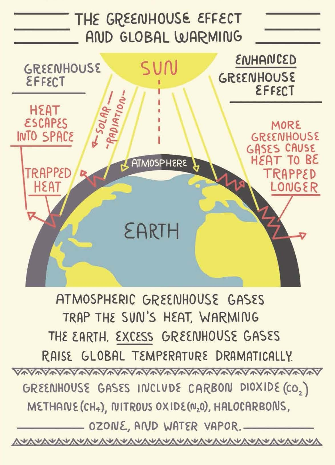 What Is The Greenhouse Effect And How Does It Cause Global