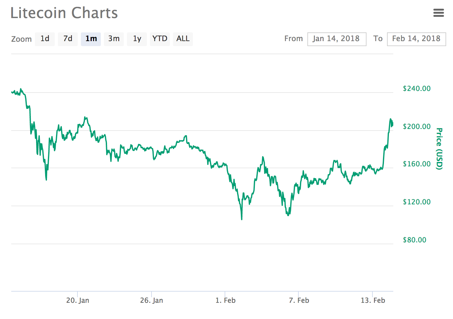 Will Bitcoin Price Drop After Fork Litecoin Mining Company