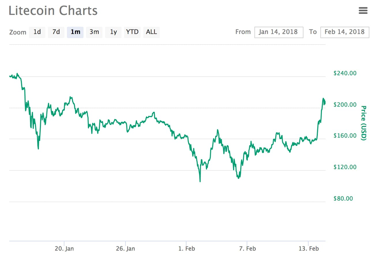 The price of litecoin over the past month.