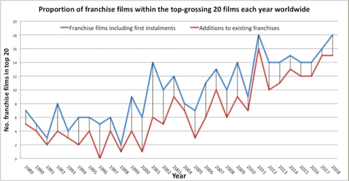 franchise films