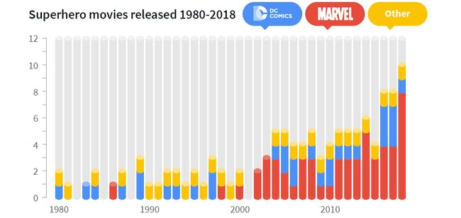 Statistics show how many Marvel movies and TV shows have come out compared to DC.