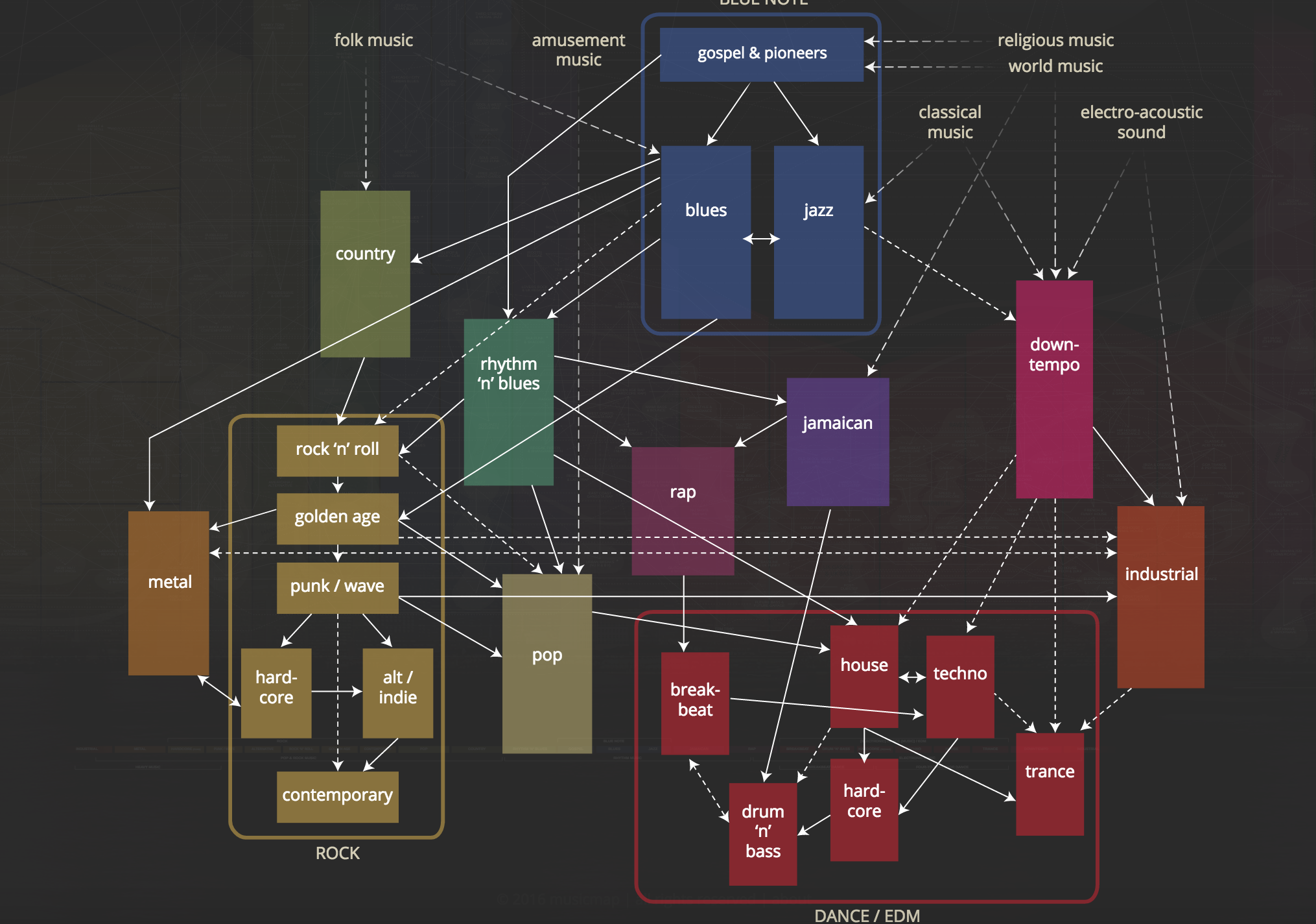 Musicmap is the Soulless Virtual Guide to